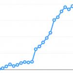 アクセス数が8倍に!WordPressに移行して1年